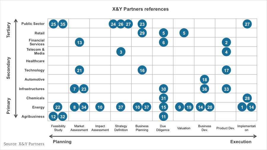 Global Business Xy Partners