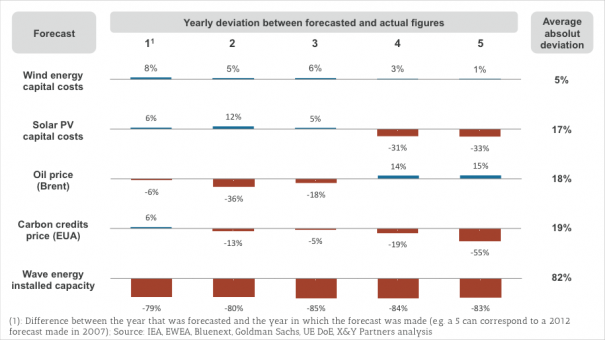 Exhibit 1 – Comparison of several 5-year forecasts with actual market data