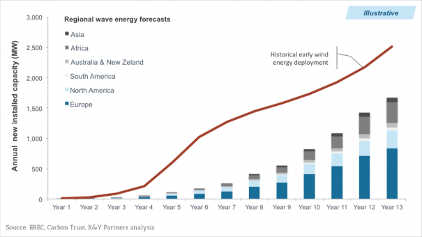 Exhibit 3 – Example of using the historical early wind energy deployment as a sanity check for a bottom-up forecast for wave energy deployment