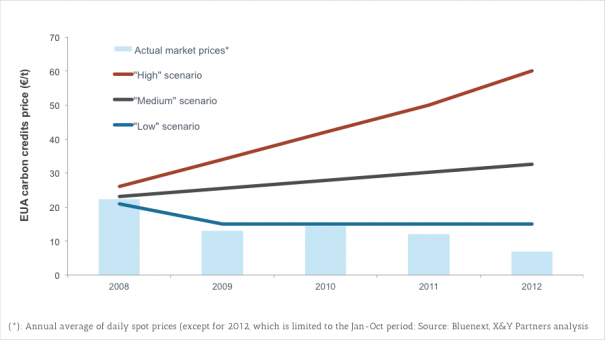 Exhibit 4 – Comparison of three scenarios for the evolution of carbon credit prices with the actual market prices