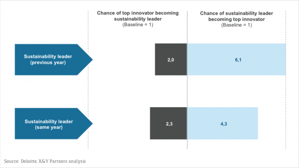 Exhibit 5 – Bi-directional correlation between sustainability and innovation