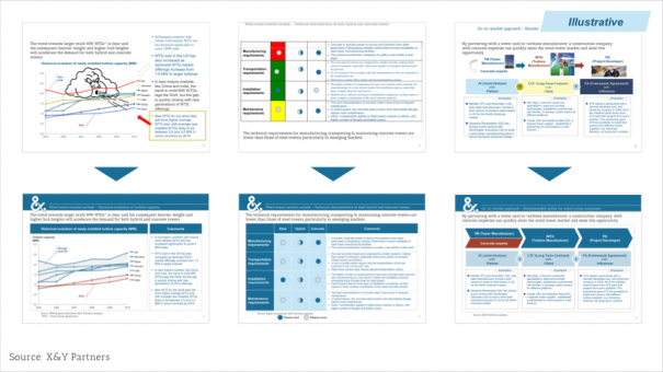 Exhibit 8 – A template and attention to detail will transform untidy diagrams (top row) in professional looking visual aids (bottom row)