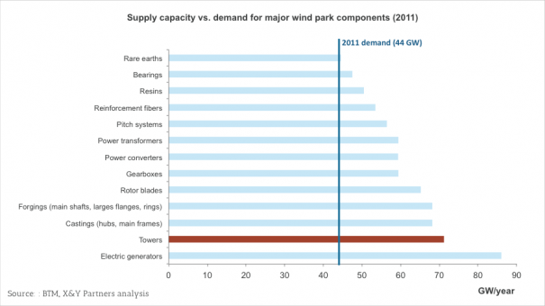 Exhibit 10  2011 supply vs. demand capacity for major wind park components