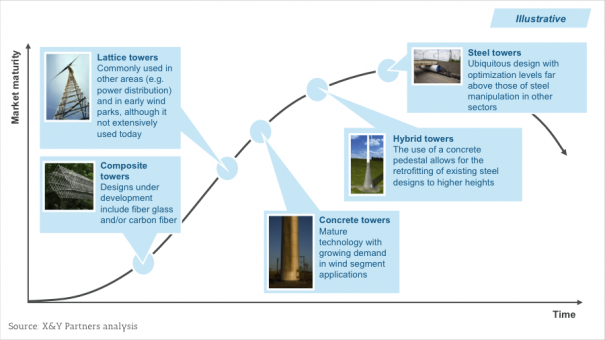 Exhibit 3  Illustrative industry maturity curve for wind towers