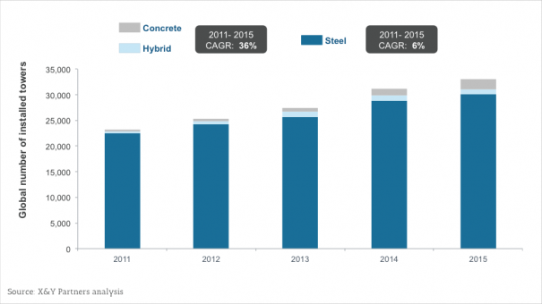 Exhibit 4  2011-2015 market share forecasts for steel, hybrid and concrete towers
