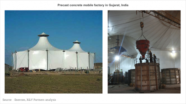 Exhibit 9  Enercons precast concrete mobile factory in Gujarat, India