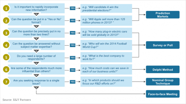 Exhibit 1 – Proposed decision tree to select the most appropriate decision-making tool