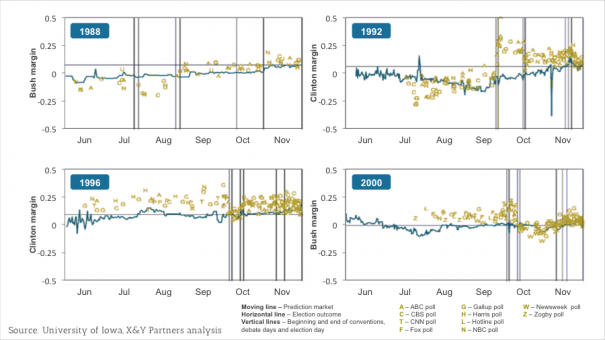 Exhibit 2 – Comparison between the accuracy of prediction markets and polls, for several US presidential elections