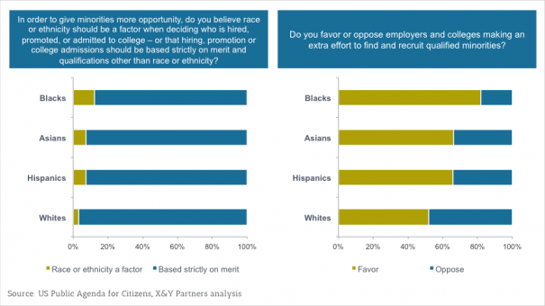 Exhibit 3 – Example of how differences in wording can dramatically change the results of a survey or poll
