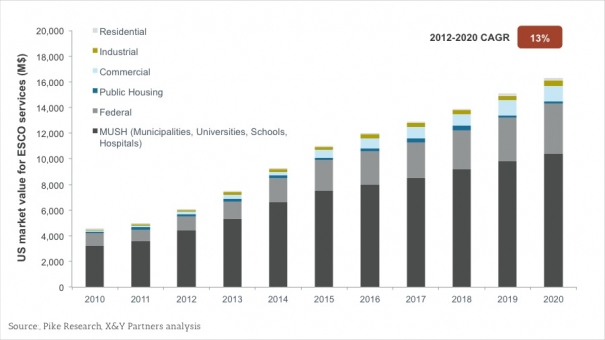 Exhibit 6 – 2010-2020 US market value for ESCO services, by application