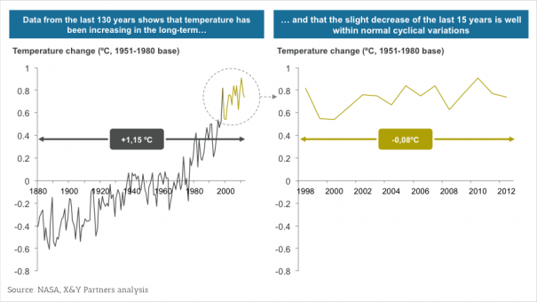 Exhibit 4 – An example of inference-observation confusion - Using only the last 15 years of temperature data to infer that global warming has stopped