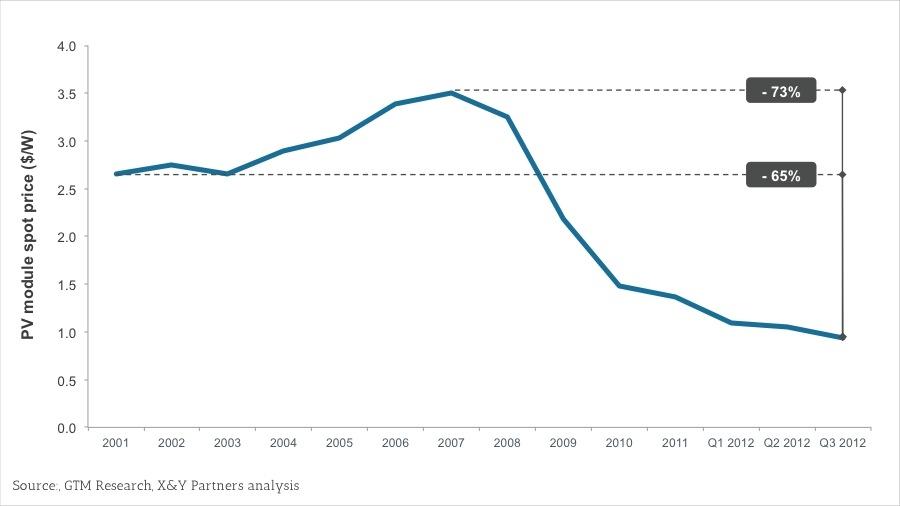 Exhibit 3 – 2001-2012 PV module spot prices