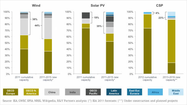 Exhibit 1 – Regional breakdown of cumulative and new capacity for wind energy, solar PV and CSP