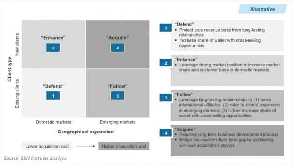 Exhibit 3 – Example of a market strategy that balances domestic and emerging markets, as well as existing and new clients