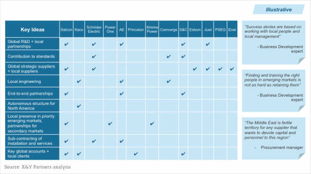 Exhibit 7 – Example of a company benchmark and expert interview process